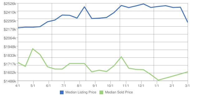 Home prices in laguna beach california for march 2017 for Laguna beach house prices