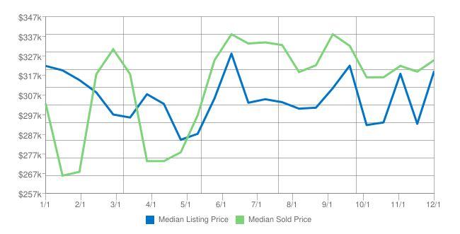 Home Prices in Kodiak AK for December 2016