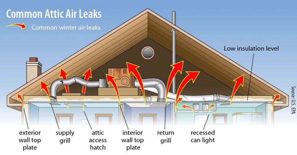 Roof Warranty After Spray In Under Foam Attic Insulatio