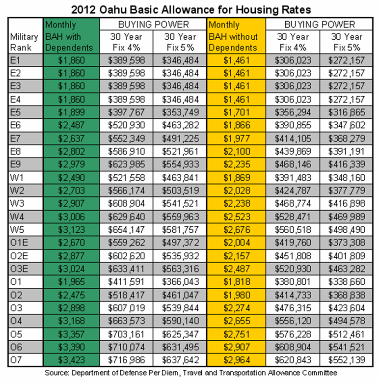 Xoom retirement calculator army pay chart