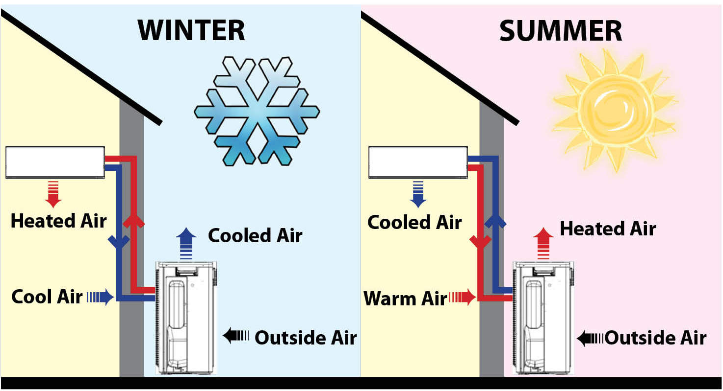 (NC) Why Are More And More Ontarians With Electric Heating Turning To Heat  Pumps? Because They Are One Of The Most Economical Ways To Heat And Cool A  Home.