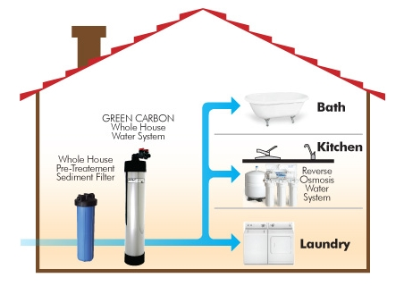 benefits of a whole house water filtration system - Whole House Water Filtration System