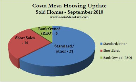 Costa Mesa sold homes September 2010