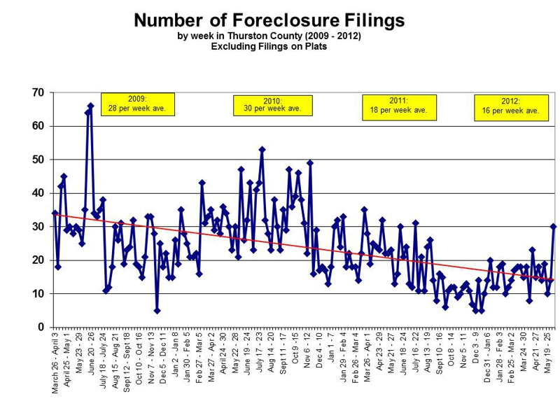 Olympia WA foreclosure filings