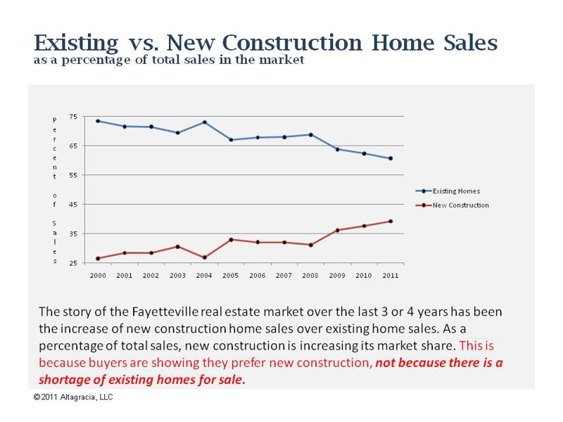 Comparison of New Homes vs Existing Home Sales in Fayetteville, NC