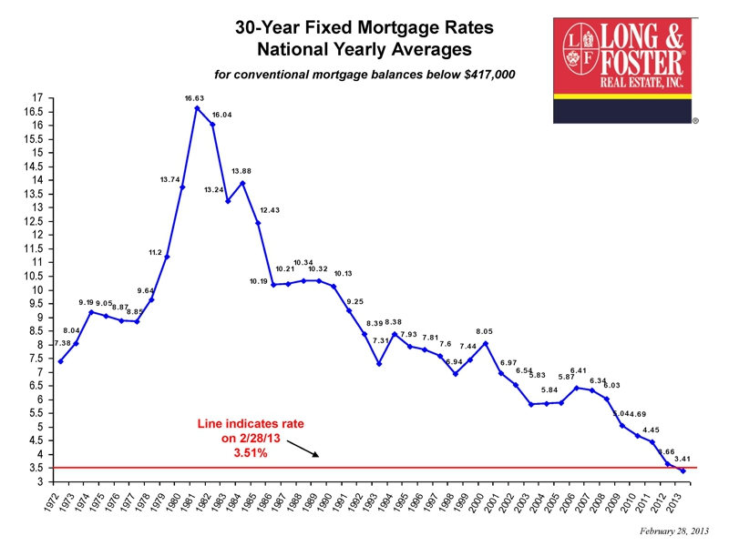 Updated 30 Yr Mortgage Rate Chart