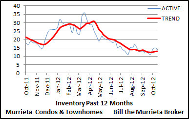 This chart shows the trend of Murrieta condo and townhome inventory. Inventory is the number of homes currently listed for sale. When the number of homes listed for sale rises, it puts downward pressure on home prices because of increased supply. In contrast, when the number of homes listed for sale falls, it puts upward pressure on prices due to a smaller supply.