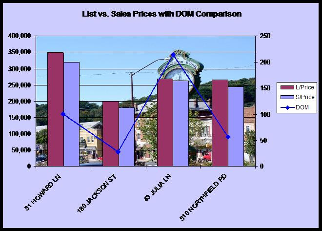 statistics for Thomaston CT home sales
