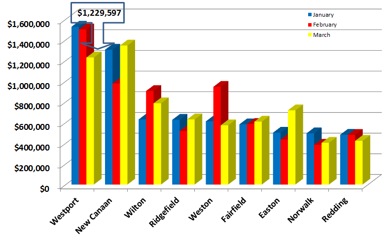 Westport surrounding town sales price comparisons