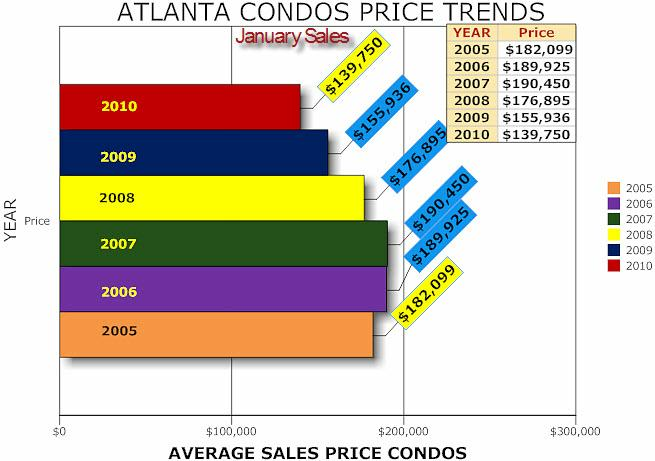 Atlanta Condos Prices