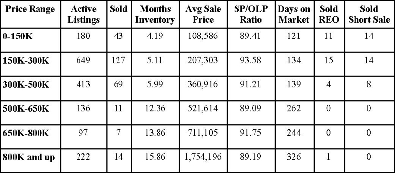 St Johns County Florida Market Report April 2012