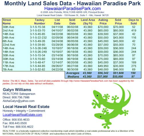 June 2008 Land Sales for Hawaiian Paradise Park