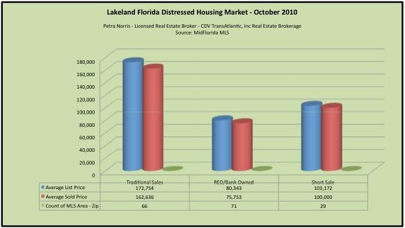 Lakeland FL Homes Sales - Foreclosure and Short Sales
