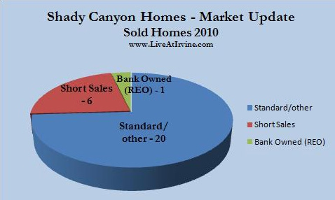 Shady Canyon homes sold 2010