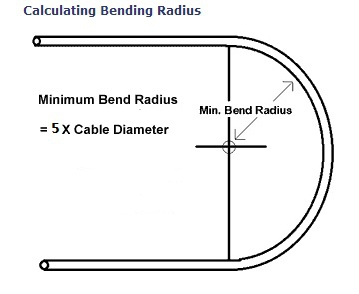 You must mend the bend service entrance conductors bend radius calculation quincy home inspection greentooth Image collections