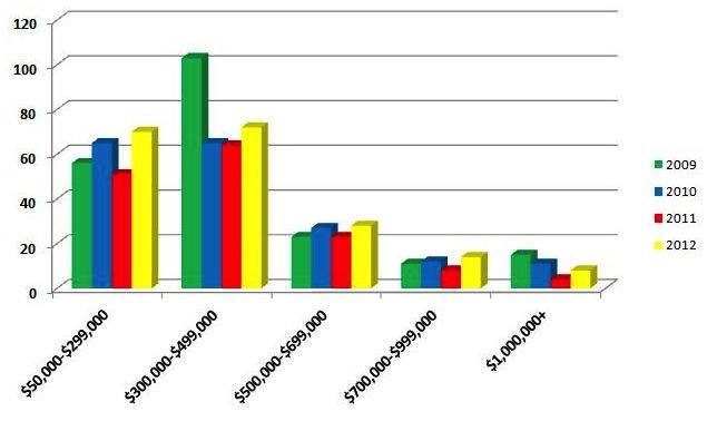 Norwalk Sales 4th Quarter 2009-2012 Price Point Breakdown