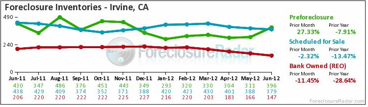 Irvine foreclosure inventories