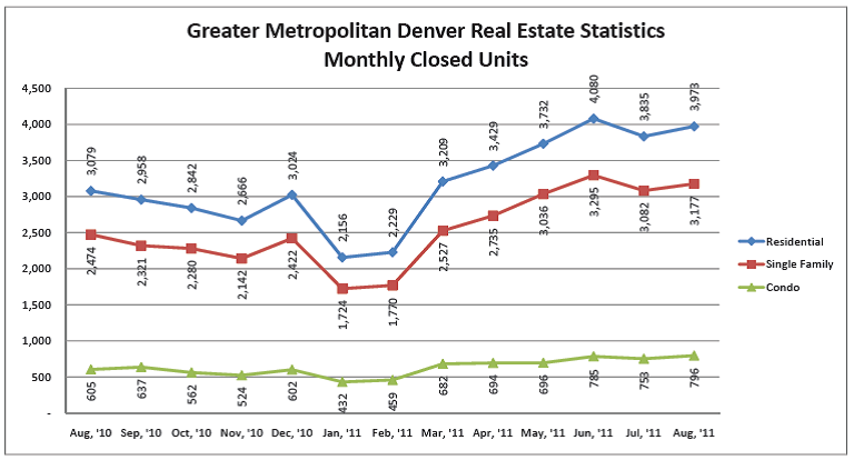Denver Monthly Closed Units