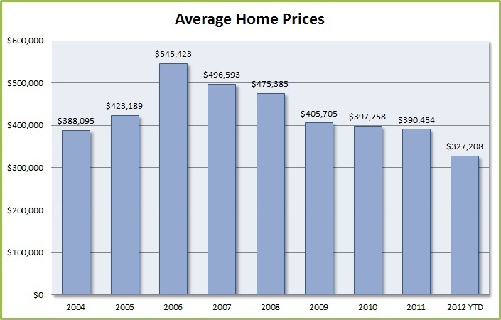 Indian Summer May 2012 market update