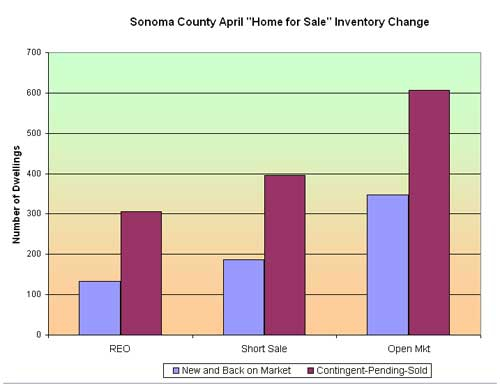 Sonoma County Housing Inventory changes April 2012