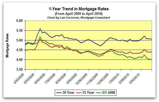 The trend in mortgage rates from April 30, 2009 to April 29, 2010