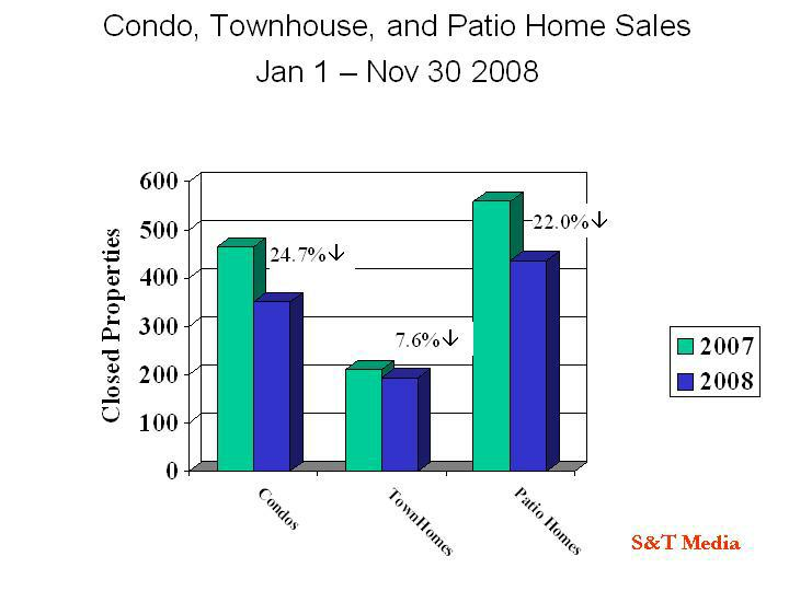 Condo, Townhouse and Patio Home Sales