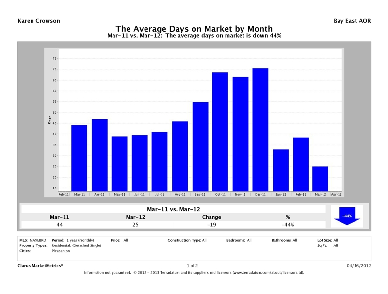 Pleasanton, CA Average Days on Market Report, March 2012