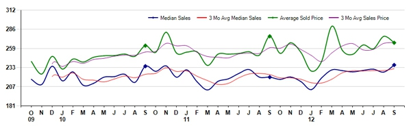 Fort Collins CO October 2012 Real Estate Prices