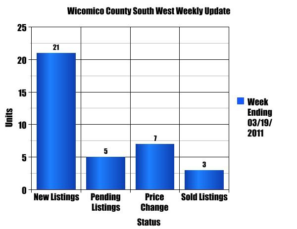 Wicomico County Southeast Single Family Homes