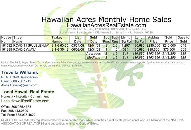 Hawaiian Acres Home Sales for December 2008