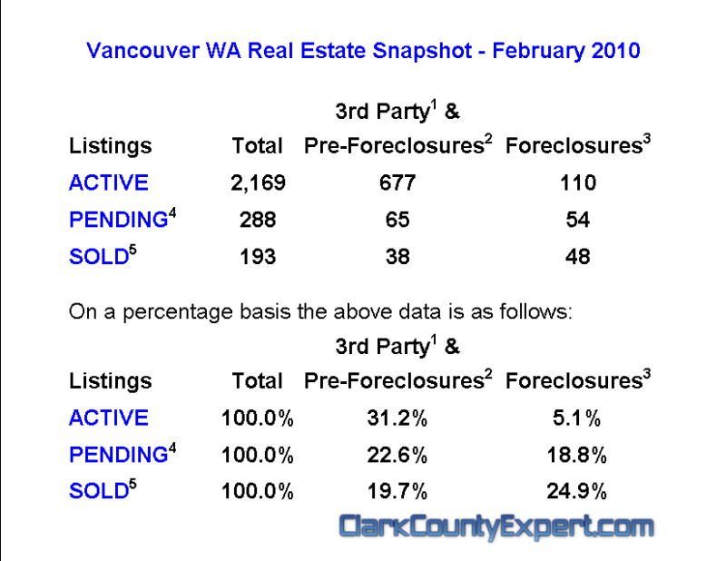 Vancouver WA Real Estate Market Report by REMAX John Slocum for February 2010