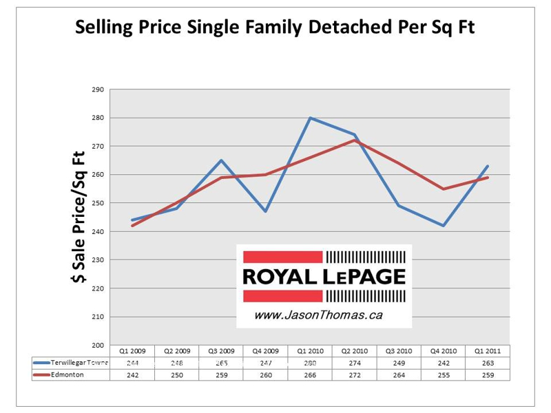Terwillegar Towne Edmonton real estate price graph 2011