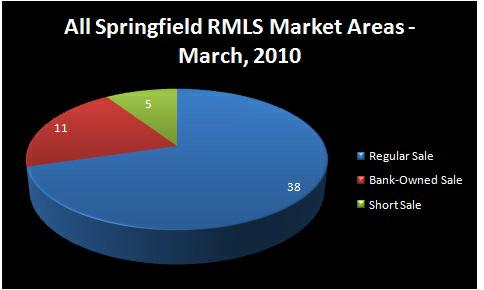 Chart - Homes Sold by Type of Sale: Regular Sale, Short Sale,    Bank-Owned Sale - March, 2010 - ALL SPRINGFIELD RMLS Market Areas,    Springfield, OR - Jim Hale, Principal Broker, ACTIONAGENTS.NET