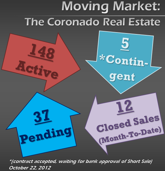 Latest 92118 Real Estate Market Trend News - Oct. 25, 2012