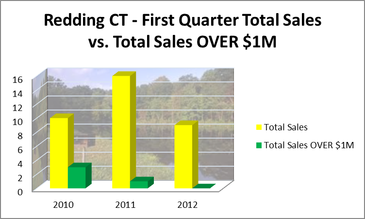 Redding total sold vs sold UNDER $1M