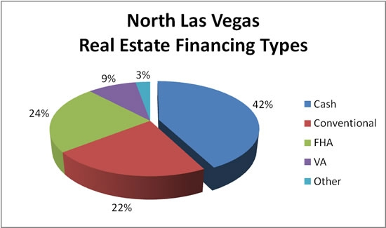 North Las Vegas Real Estate Financing