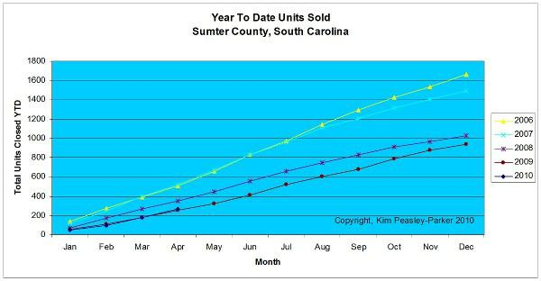 Sumter Units sold YTD