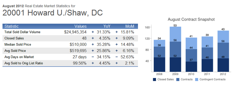 August 2012 Shaw DC real estate market report