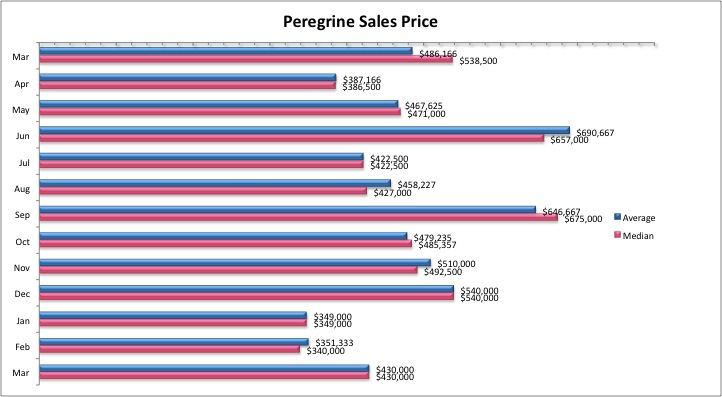 Peregrine Homes for Sale