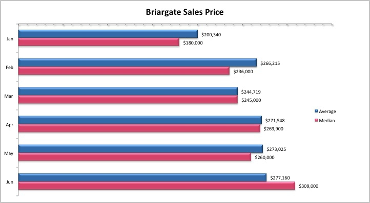 Briargate Homes For Sale