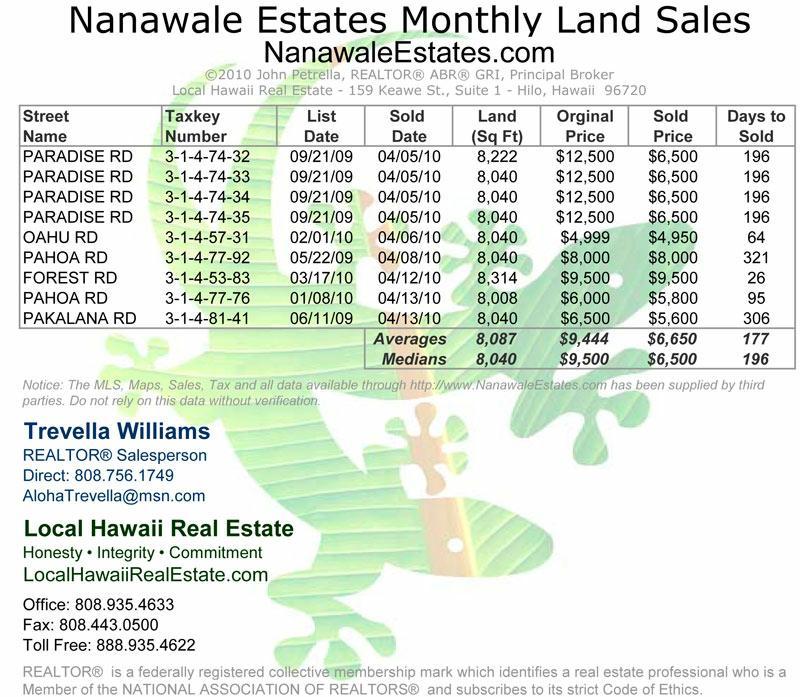 Big Island Hawaii Real Estate Office