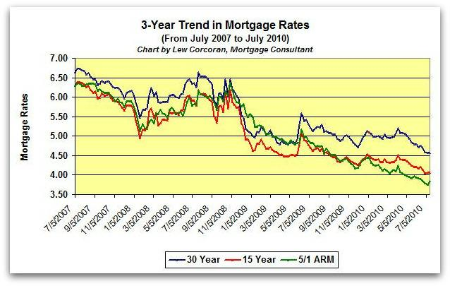 The trend in mortgage rates from July 8, 2009 to July 8, 2010