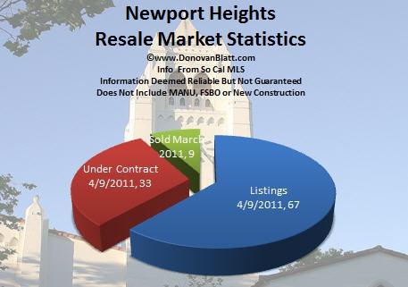 Newport Heights Homes