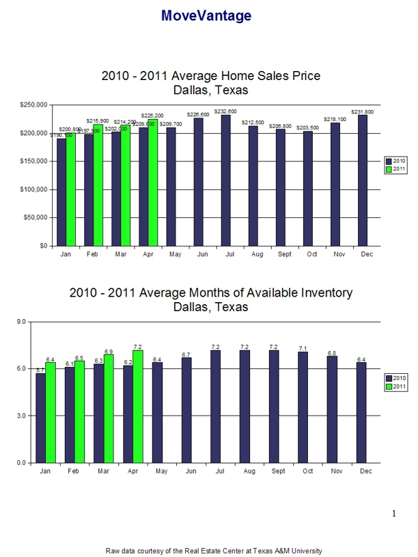April 2011 Home Sales Trends - Dallas, Texas Page 2