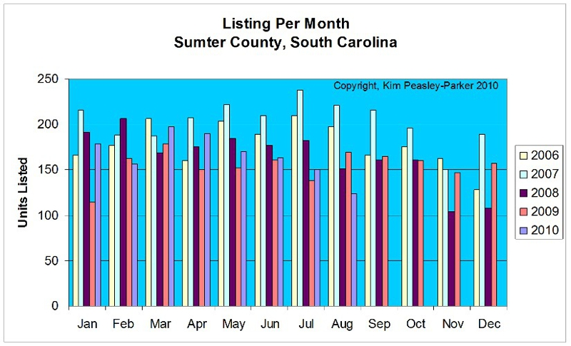 Listings per Month Sumter South Carolina