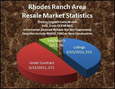 rhodes ranch area las vegas nv real estate market report homes for sale mar 2011