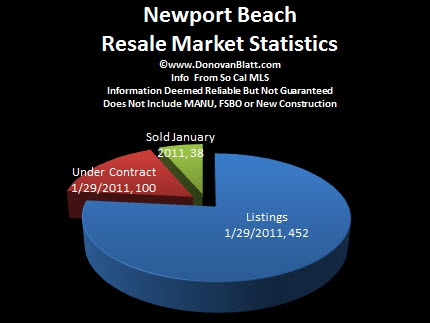 Newport Beach Homes Pie Chart