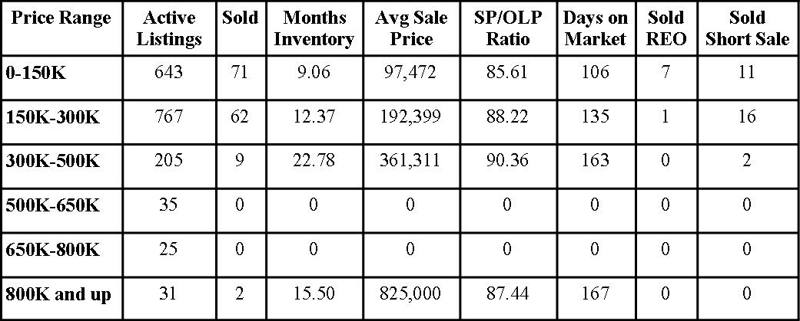 Clay County Market Report February 2010