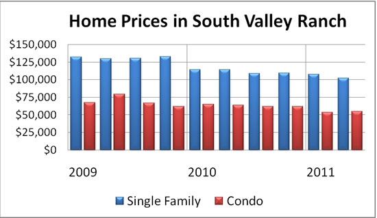 Home Prices in South Valley Ranch