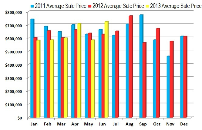 Fairfield CT 06824 Average Sale Price - 3 Year Comparison